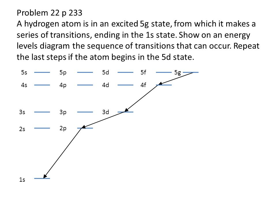 Problem 22 p 233 A hydrogen atom is in an excited 5g state, from which it makes a series of transitions, ending in the 1s state. Show on an energy lev