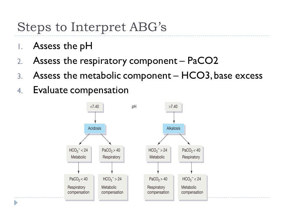 Steps to Interpret ABG's 1. Assess the pH 2. Assess the respiratory component – PaCO2 3.