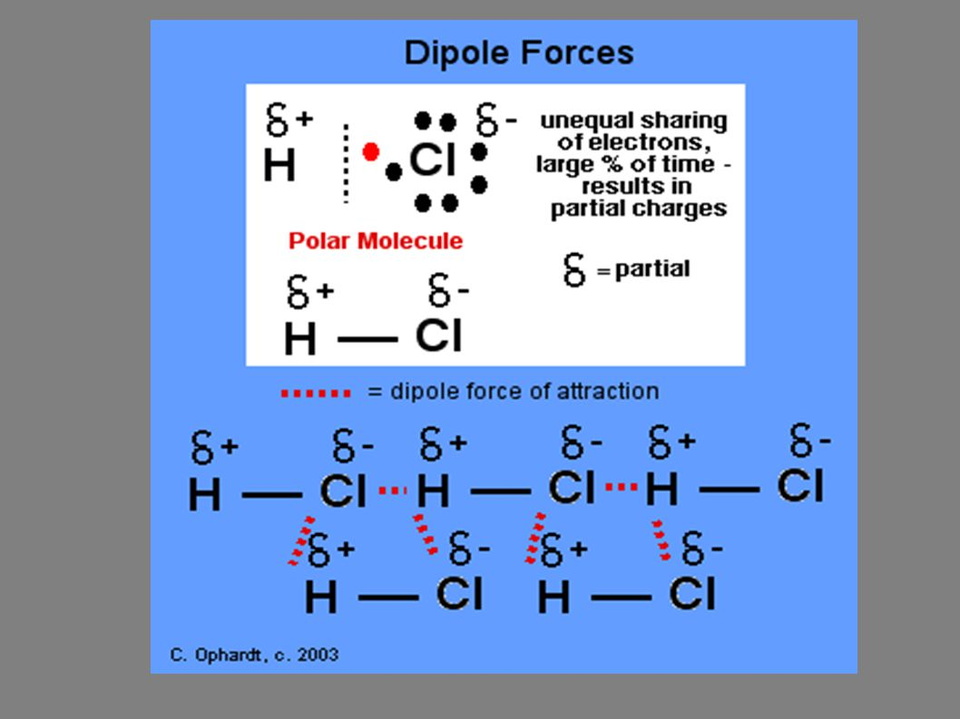 Effect of Dipole-dipole Forces on Boiling Point Compared to molecules of similar mass with only van der Waals forces, much higher boiling point Polar molecules have van der Waals forces and dipole-dipole forces Stronger intermolecular force: higher boiling point