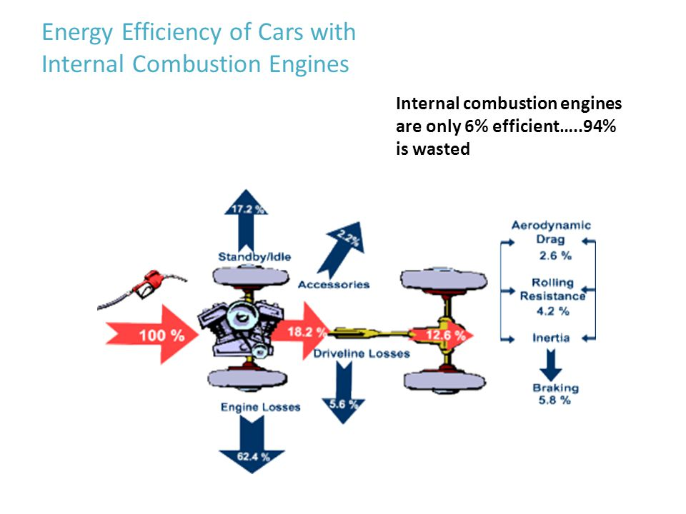 Internal combustion engines are only 6% efficient…..94% is wasted Energy Efficiency of Cars with Internal Combustion Engines