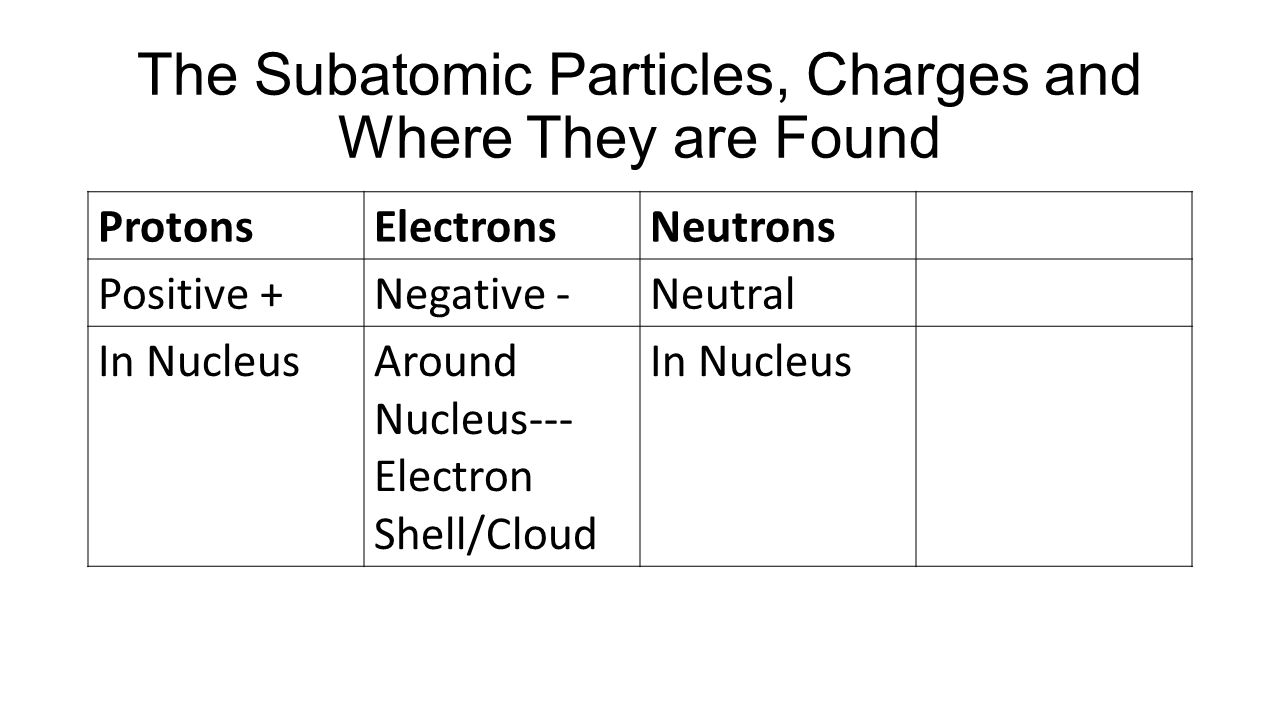 Why do unstable atoms bond? To fill outer shells so they can become STABLE..
