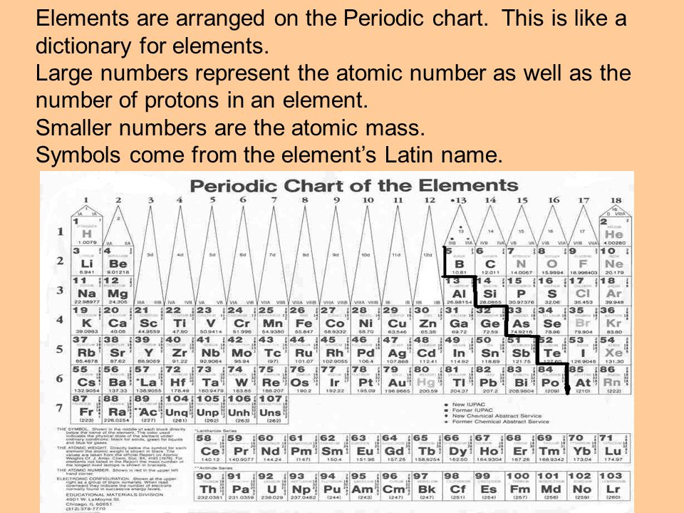Elements are arranged on the Periodic chart. This is like a dictionary for elements.