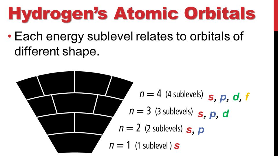 Hydrogen's Atomic Orbitals Each energy sublevel relates to orbitals of different shape.
