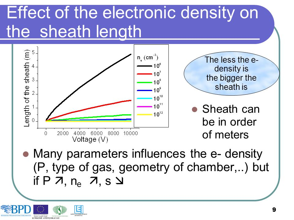9 Effect of the electronic density on the sheath length Many parameters influences the e- density (P, type of gas, geometry of chamber,..) but if P ,