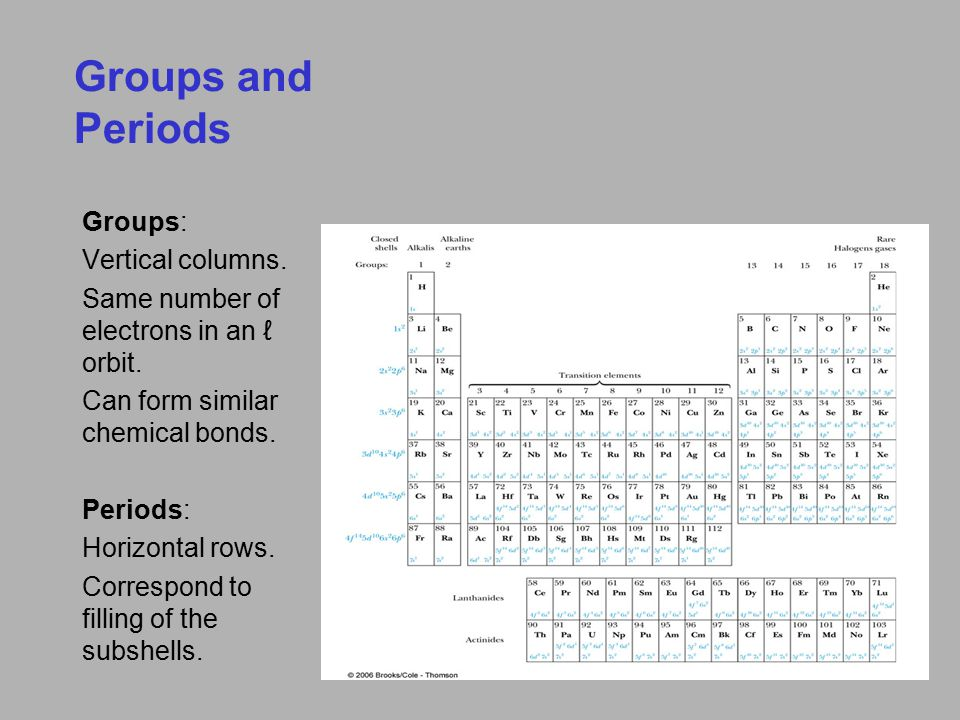 The Periodic Table Inert Gases: Last group of the periodic table Closed p subshell except helium Zero net spin and large ionization energy Their atoms interact weakly with each other Fig a) Closed shell at 2, 10, 18, 36 and 54 Fig b) Increase in atomic radius