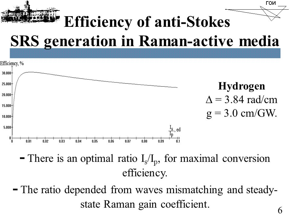 Efficiency of anti-Stokes SRS generation in Raman-active media Hydrogen  = 3.84 rad/cm g = 3.0 cm/GW.