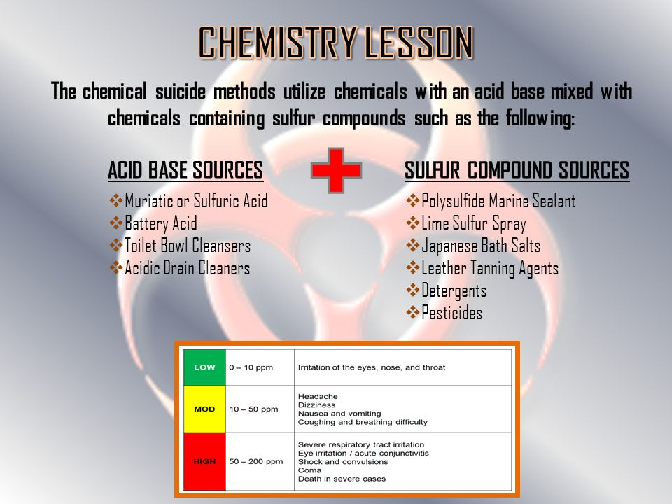 The chemical suicide methods utilize chemicals with an acid base mixed with chemicals containing sulfur compounds such as the following: ACID BASE SOURCES  Muriatic or Sulfuric Acid  Battery Acid  Toilet Bowl Cleansers  Acidic Drain Cleaners SULFUR COMPOUND SOURCES  Polysulfide Marine Sealant  Lime Sulfur Spray  Japanese Bath Salts  Leather Tanning Agents  Detergents  Pesticides