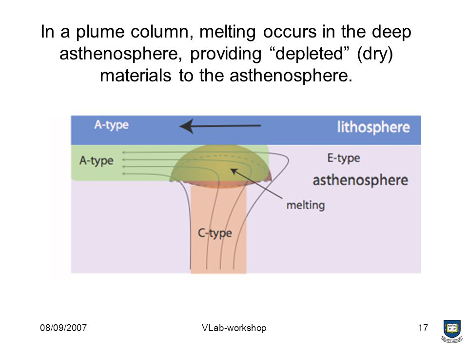 08/09/2007VLab-workshop17 In a plume column, melting occurs in the deep asthenosphere, providing depleted (dry) materials to the asthenosphere.