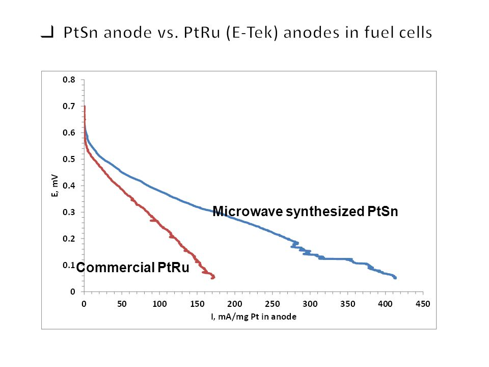Commercial PtRu Microwave synthesized PtSn