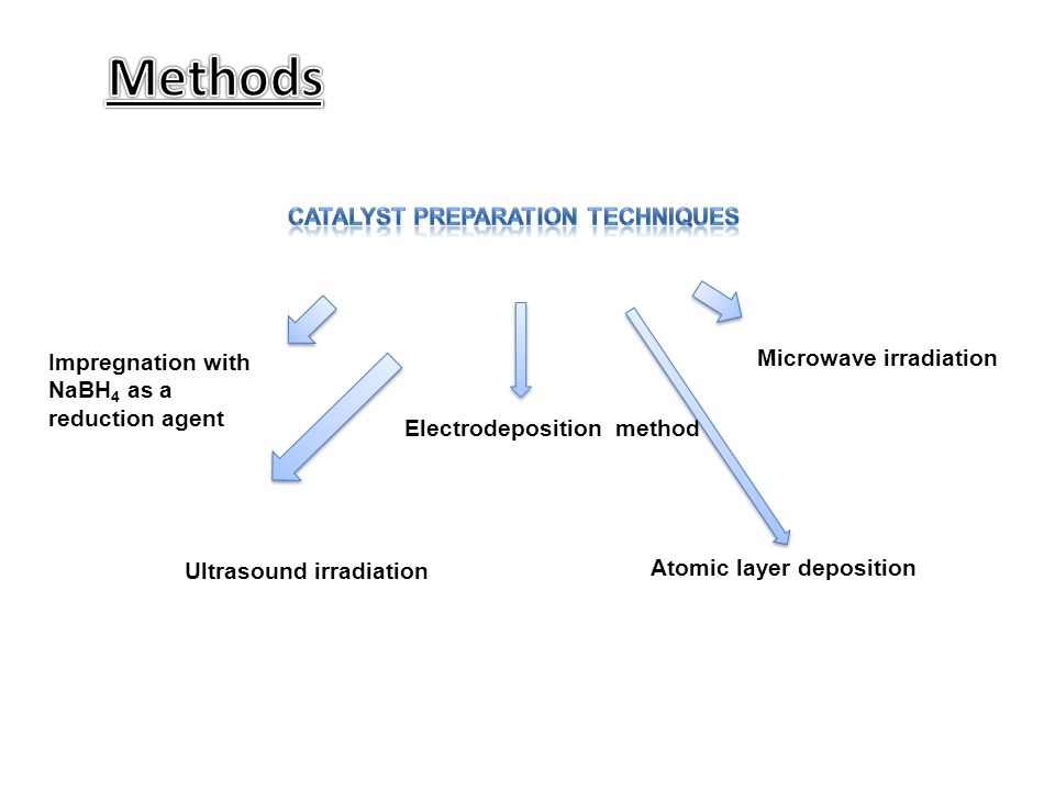 Impregnation with NaBH 4 as a reduction agent Electrodeposition method Microwave irradiation Ultrasound irradiation Atomic layer deposition
