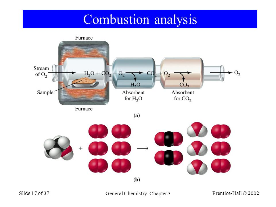 Prentice-Hall © 2002 General Chemistry: Chapter 3 Slide 17 of 37 Combustion analysis