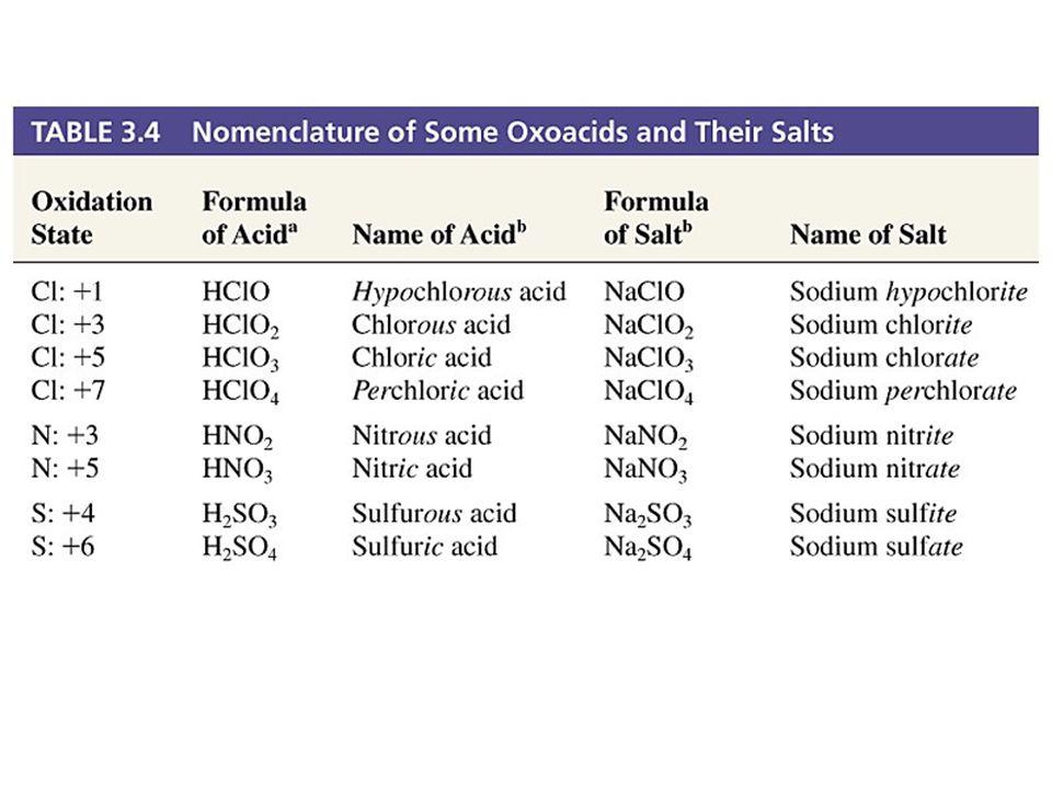 Prentice-Hall © 2002 General Chemistry: Chapter 3 Slide 29 of 37