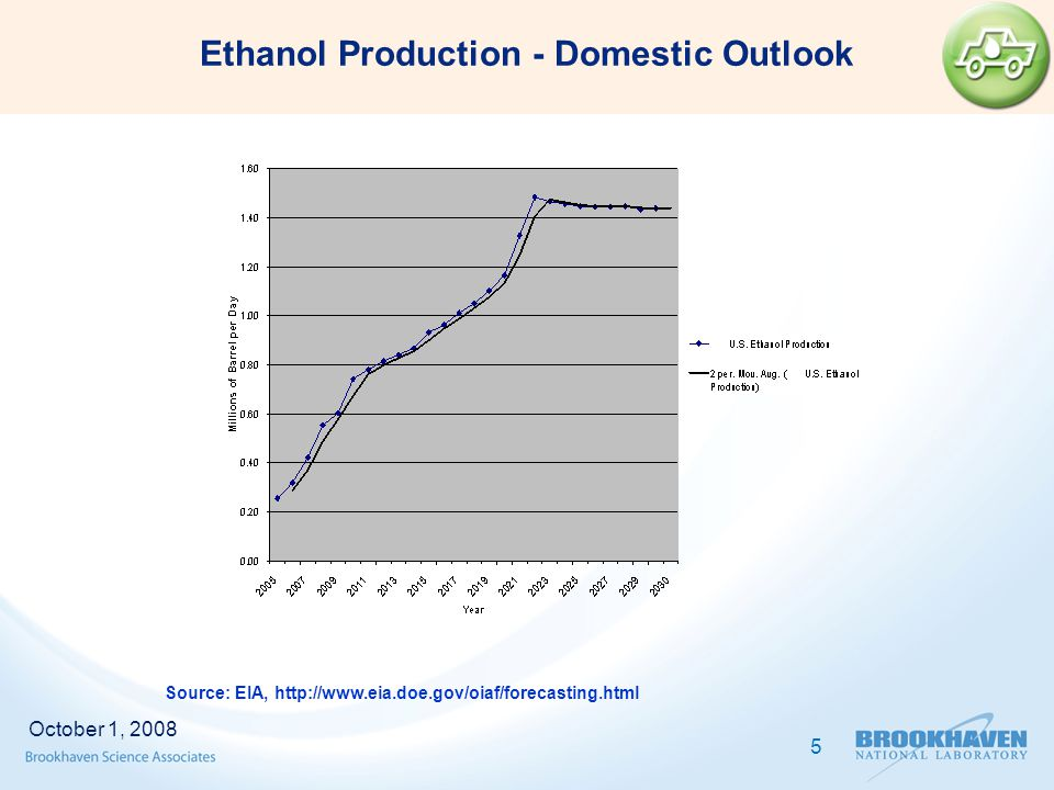 Ethanol Production - Domestic Outlook Source: EIA, http://www.eia.doe.gov/oiaf/forecasting.html October 1, 2008 5