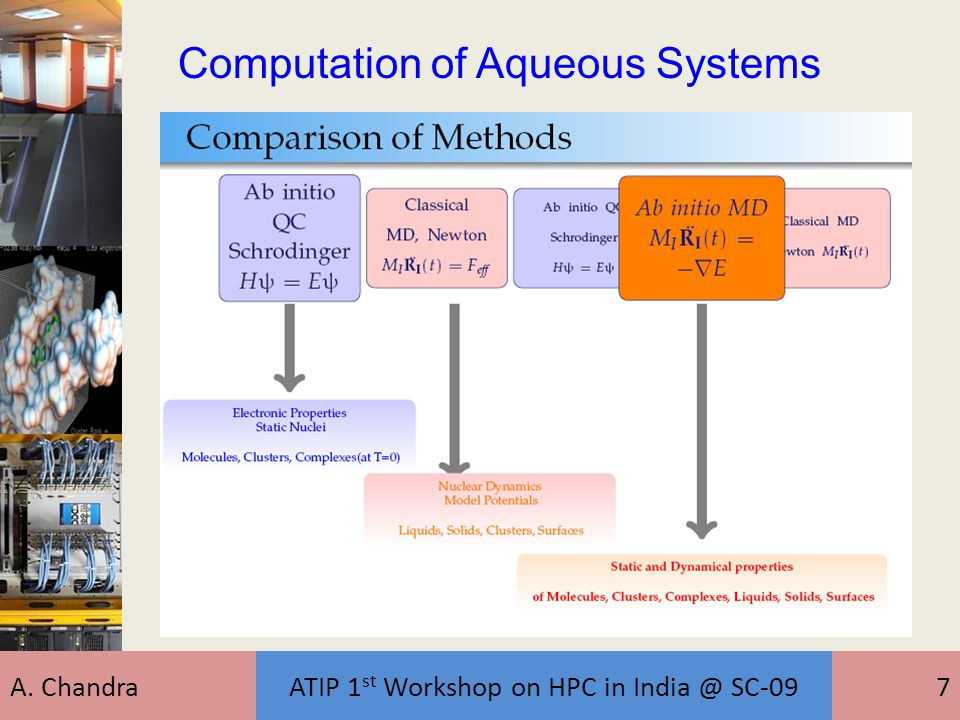 A. ChandraATIP 1 st Workshop on HPC in India @ SC-097 Computation of Aqueous Systems