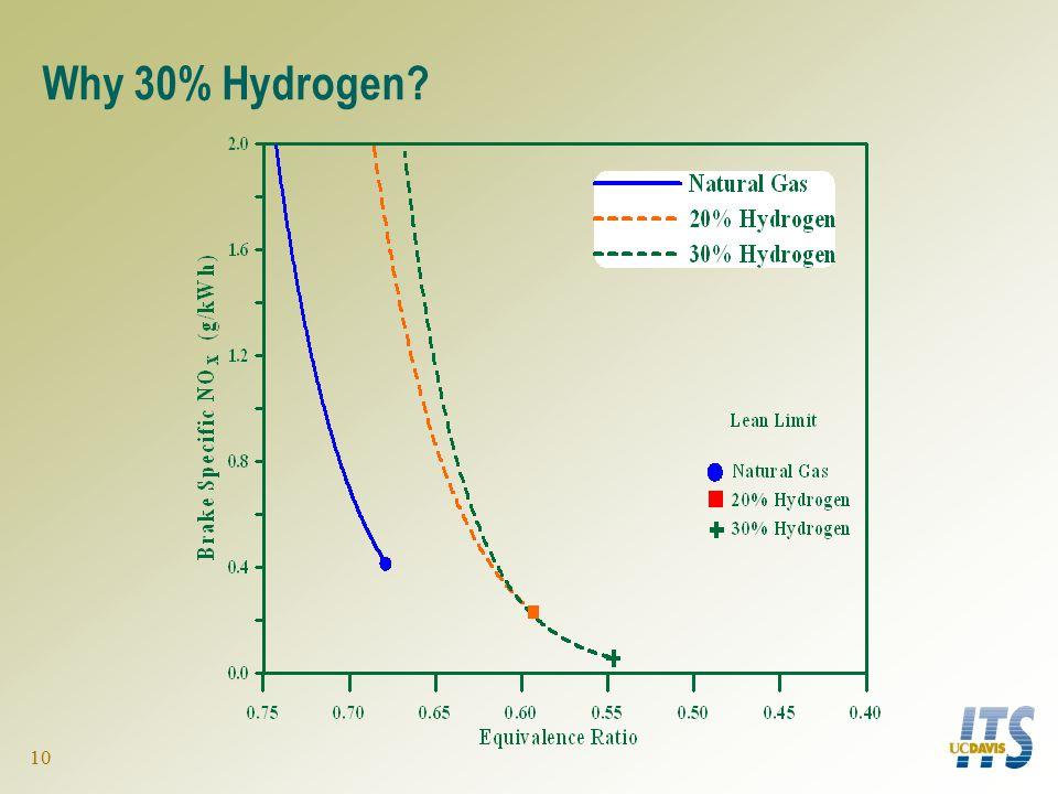 10 Why 30% Hydrogen?