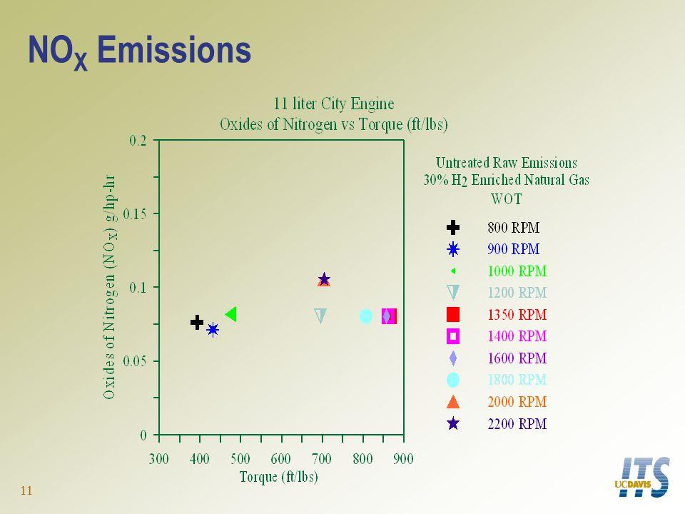 11 NO X Emissions