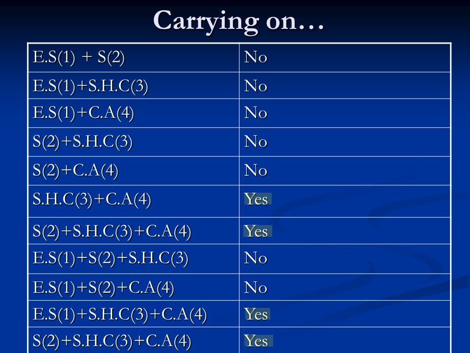Carrying on… E.S(1) + S(2) No E.S(1)+S.H.C(3)No E.S(1)+C.A(4)No S(2)+S.H.C(3)No S(2)+C.A(4)No S.H.C(3)+C.A(4)Yes S(2)+S.H.C(3)+C.A(4)Yes E.S(1)+S(2)+S.H.C(3)No E.S(1)+S(2)+C.A(4)No E.S(1)+S.H.C(3)+C.A(4)Yes S(2)+S.H.C(3)+C.A(4)Yes
