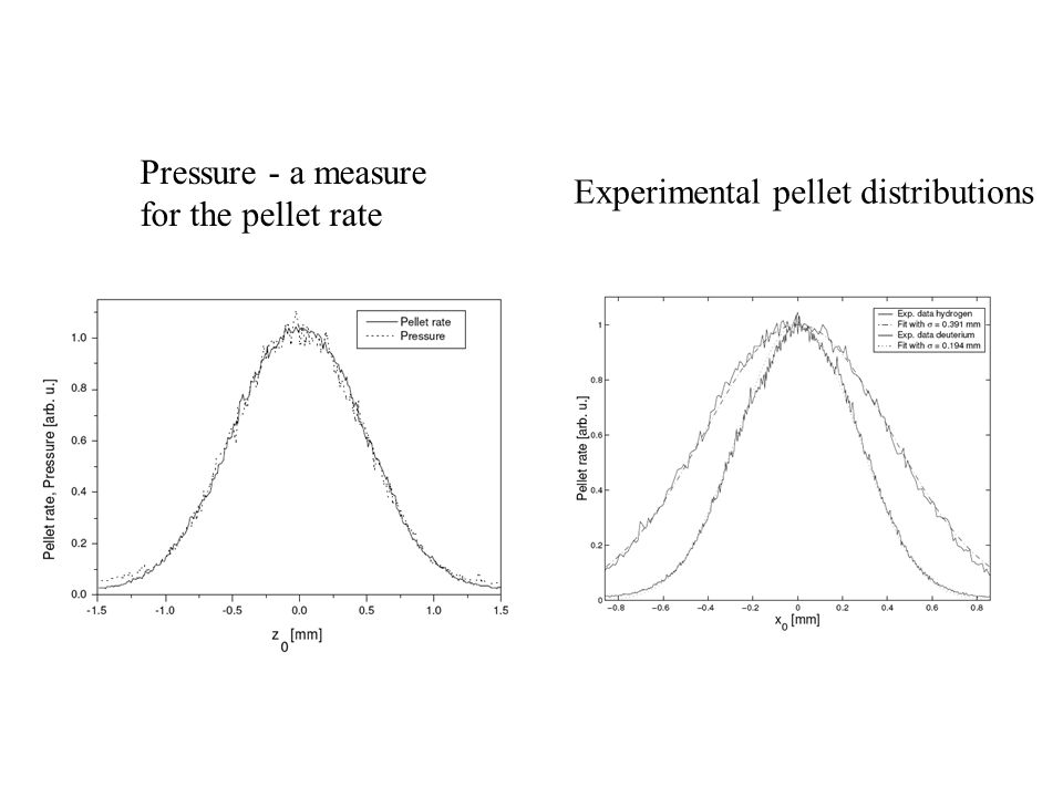 Pressure - a measure for the pellet rate Experimental pellet distributions
