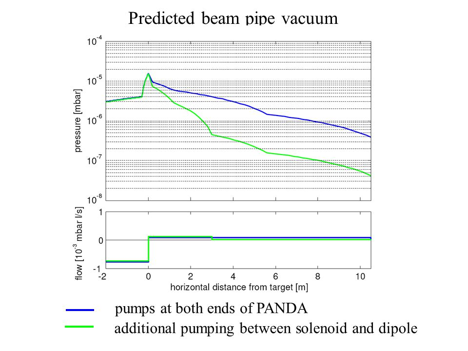 Predicted beam pipe vacuum pumps at both ends of PANDA additional pumping between solenoid and dipole