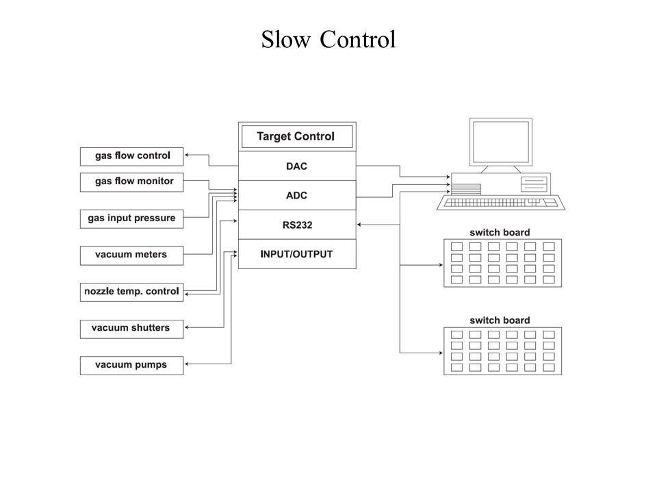 Slow Control