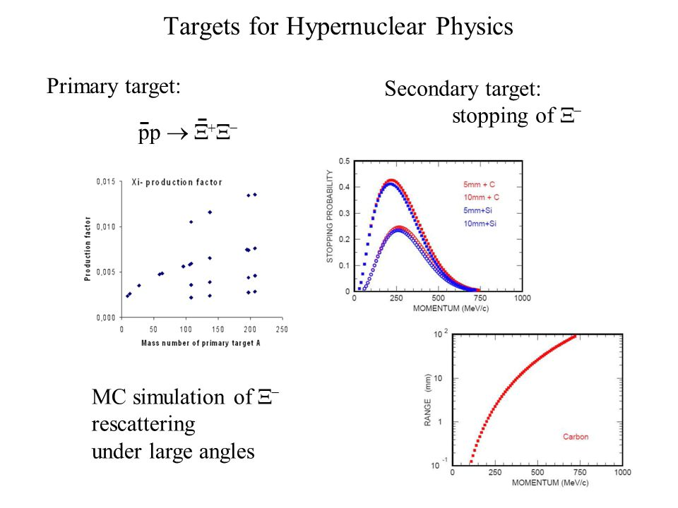 Targets for Hypernuclear Physics pp      MC simulation of   rescattering under large angles Primary target: Secondary target: stopping of  