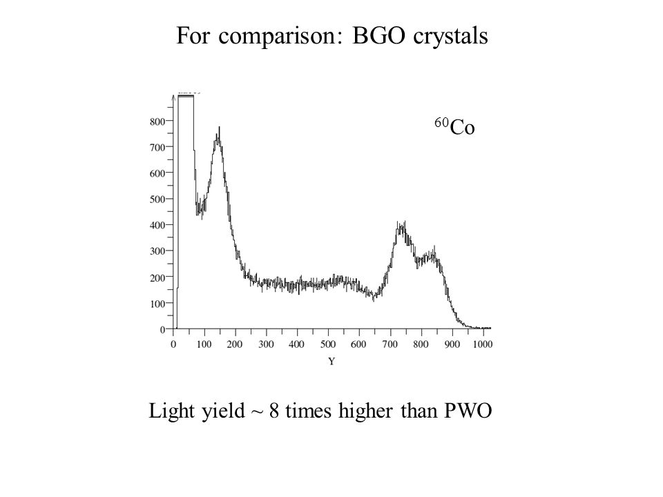 For comparison: BGO crystals 60 Co Light yield ~ 8 times higher than PWO