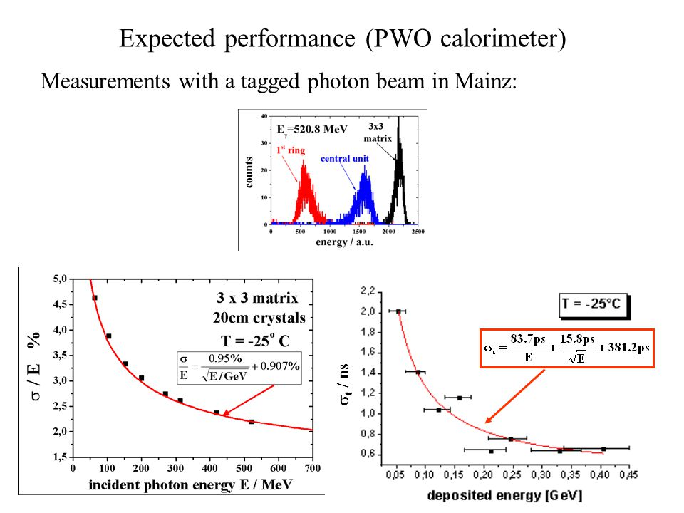 Expected performance (PWO calorimeter) Measurements with a tagged photon beam in Mainz: deposited energy / GeV  t / ns