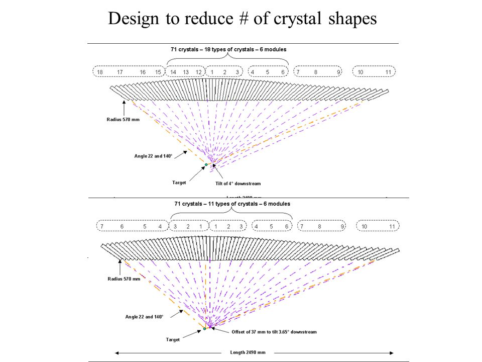Design to reduce # of crystal shapes