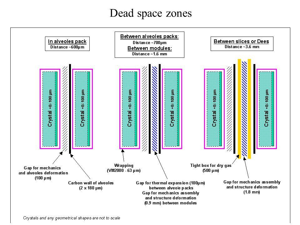 Dead space zones