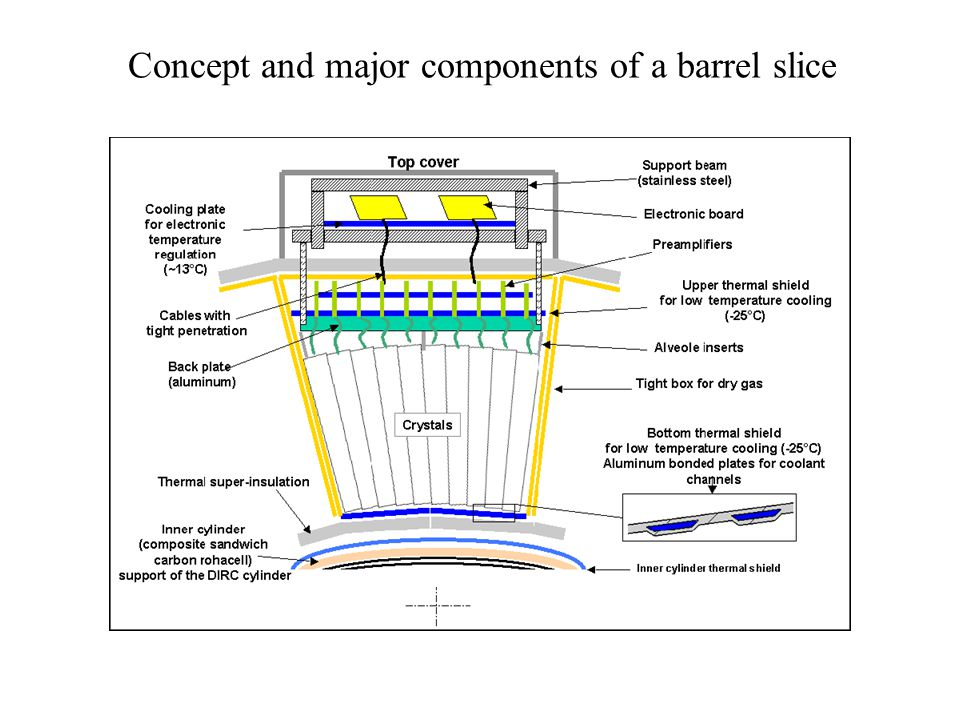Concept and major components of a barrel slice