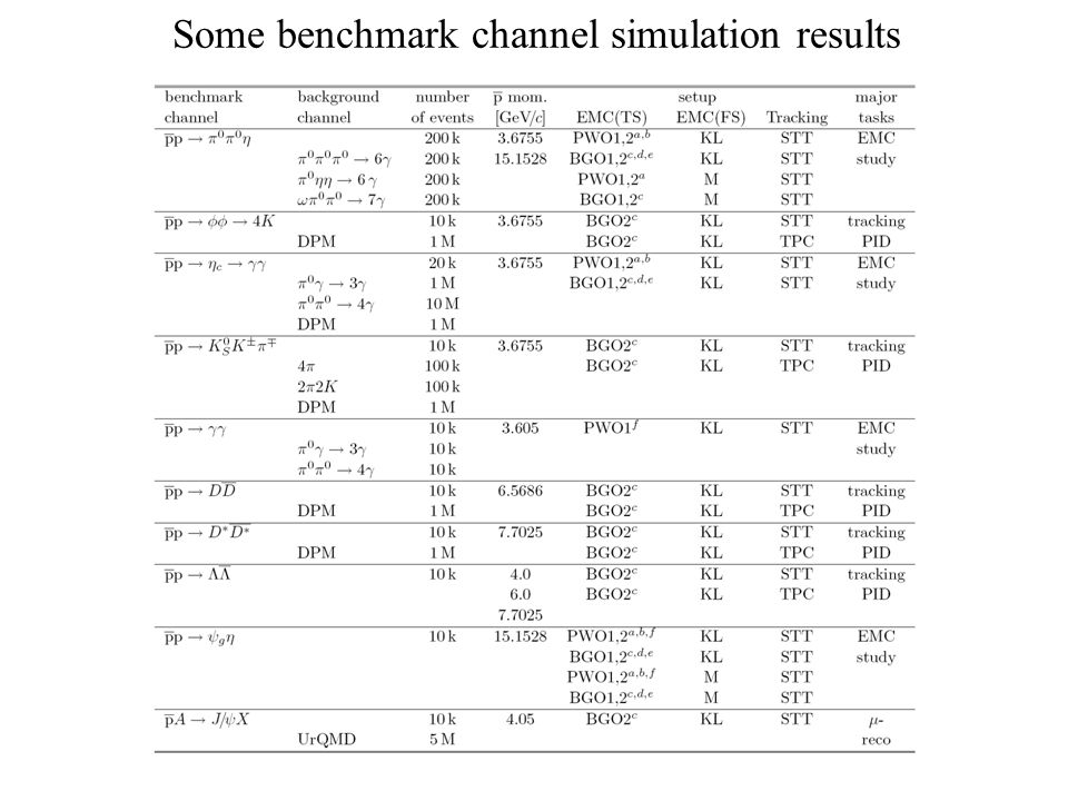 Some benchmark channel simulation results