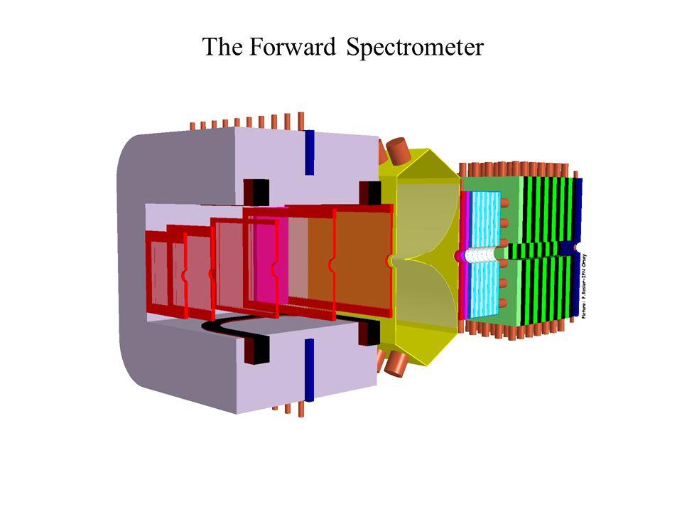 Target Envisaged luminosity: L = 2 × 10 32 cm –2 s –1 Required target thickness: 5 × 10 15 cm –2 Luminosity: L = N pbar f x target Cluster jet target.