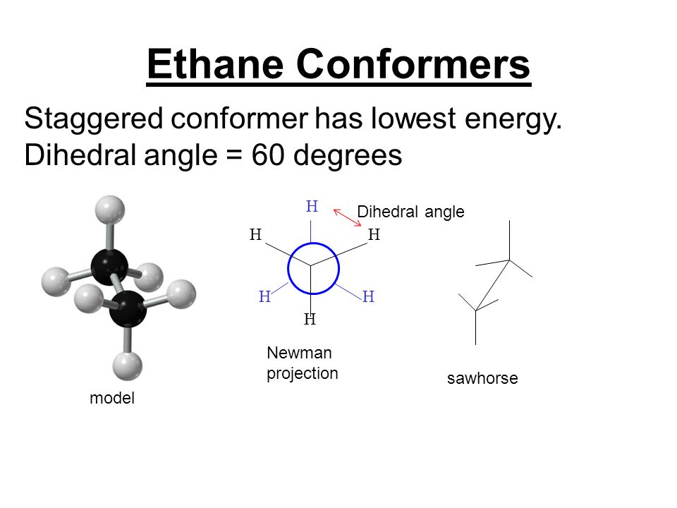 Ethane Conformers Staggered conformer has lowest energy. Dihedral angle = 60 degrees model H H H H HH Newman projection sawhorse Dihedral angle