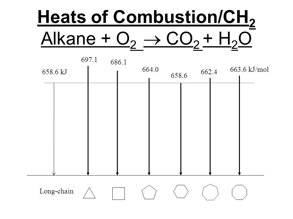 Heats of Combustion/CH 2 Alkane + O 2  CO 2 + H 2 O 658.6 697.1 686.1 664.0663.6 kJ/mol 662.4658.6 kJ Long-chain