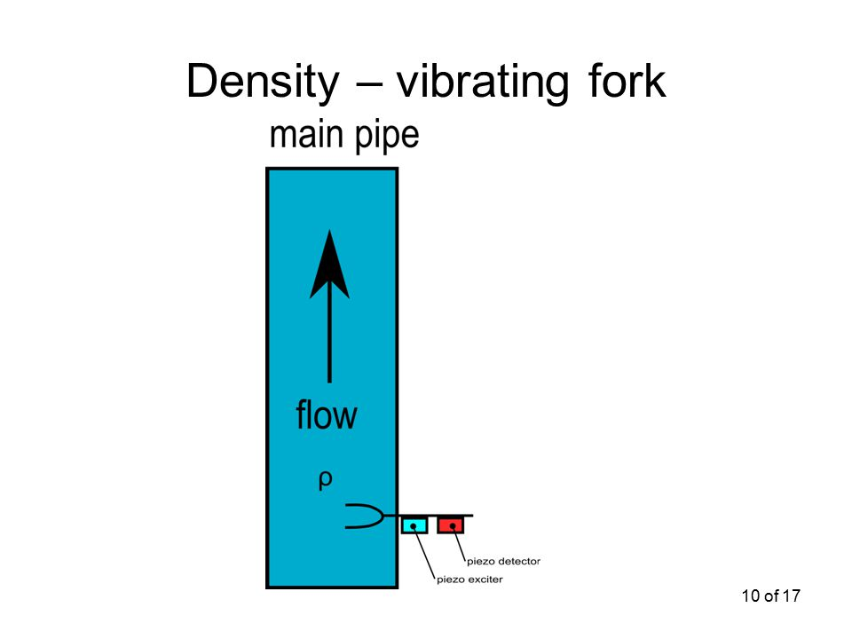 10 of 17 Density – vibrating fork