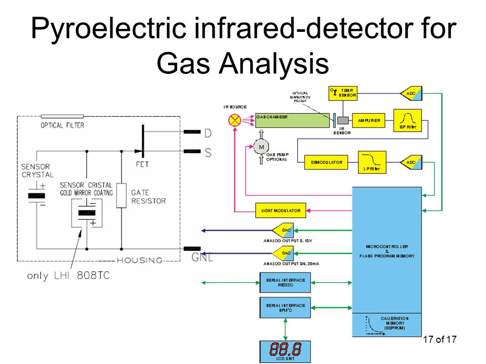 17 of 17 Pyroelectric infrared-detector for Gas Analysis
