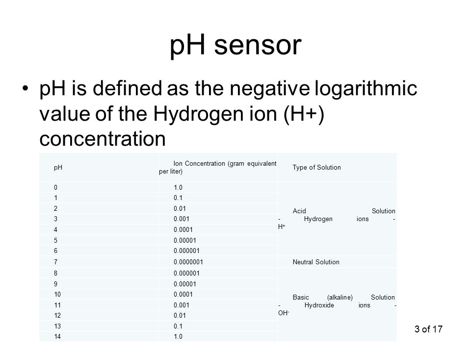 3 of 17 pH sensor pH is defined as the negative logarithmic value of the Hydrogen ion (H+) concentration pH Ion Concentration (gram equivalent per lit