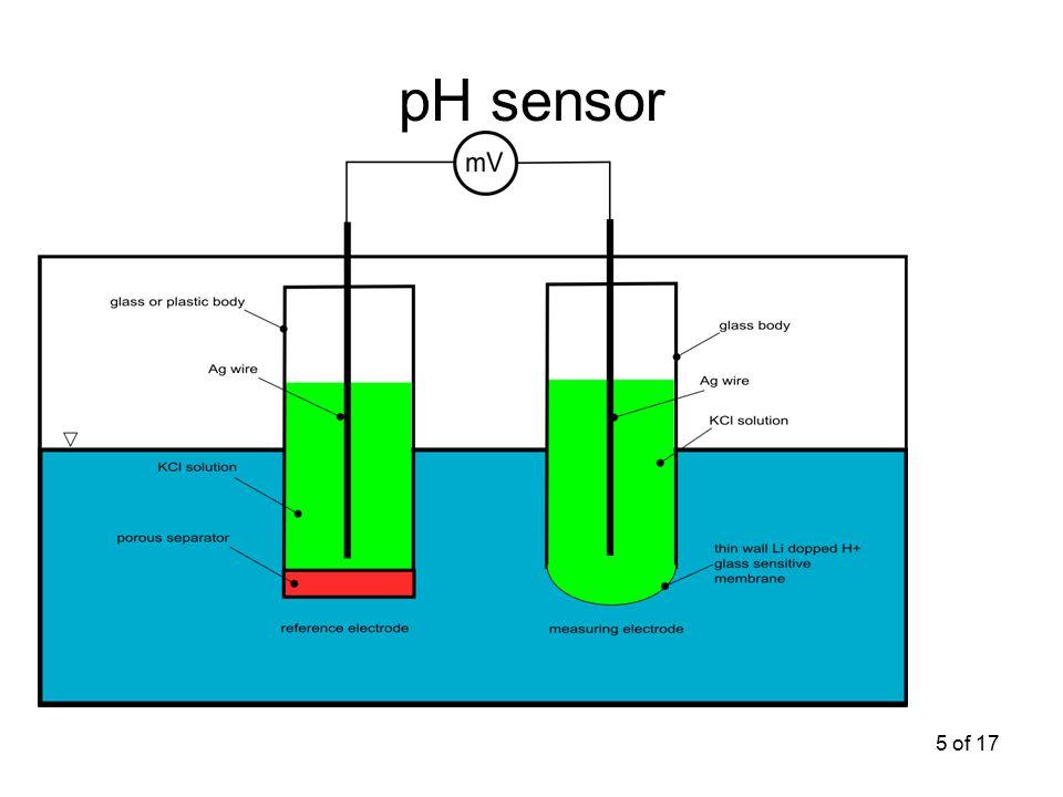 5 of 17 pH sensor