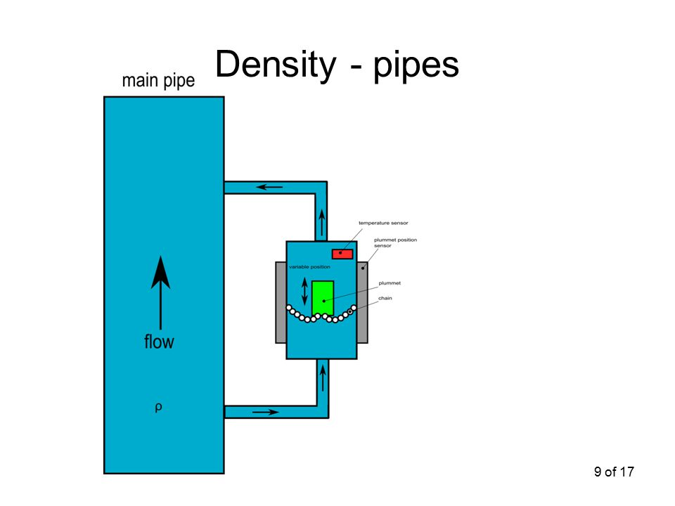 9 of 17 Density - pipes