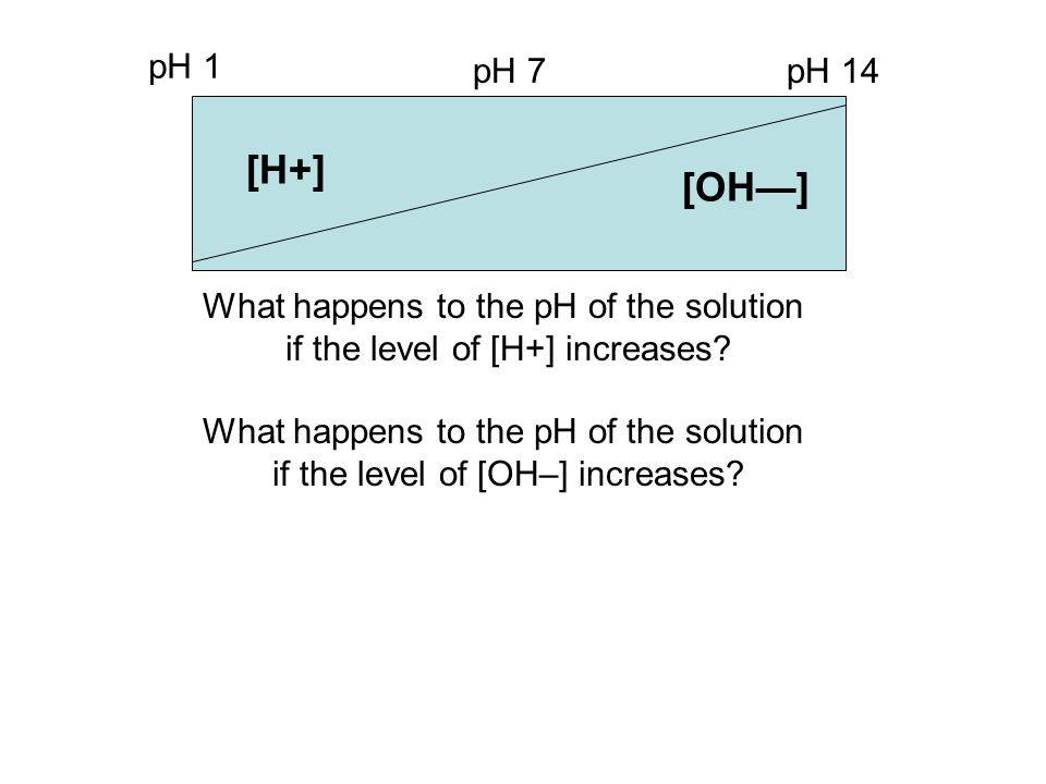 [H+] pH 1 pH 7pH 14 [OH—] What happens to the pH of the solution if the level of [H+] increases? What happens to the pH of the solution if the level o
