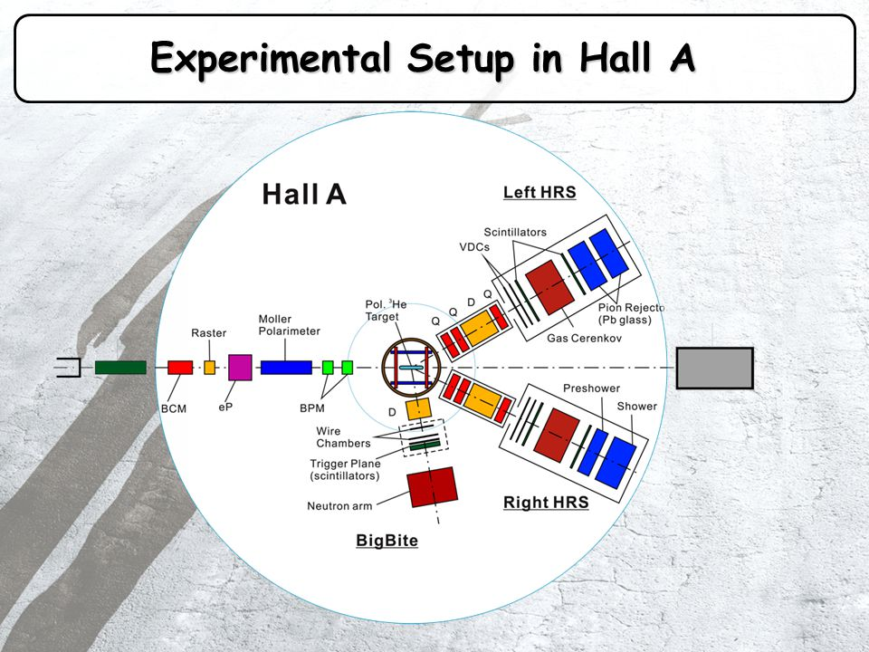 Experimental Setup in Hall A