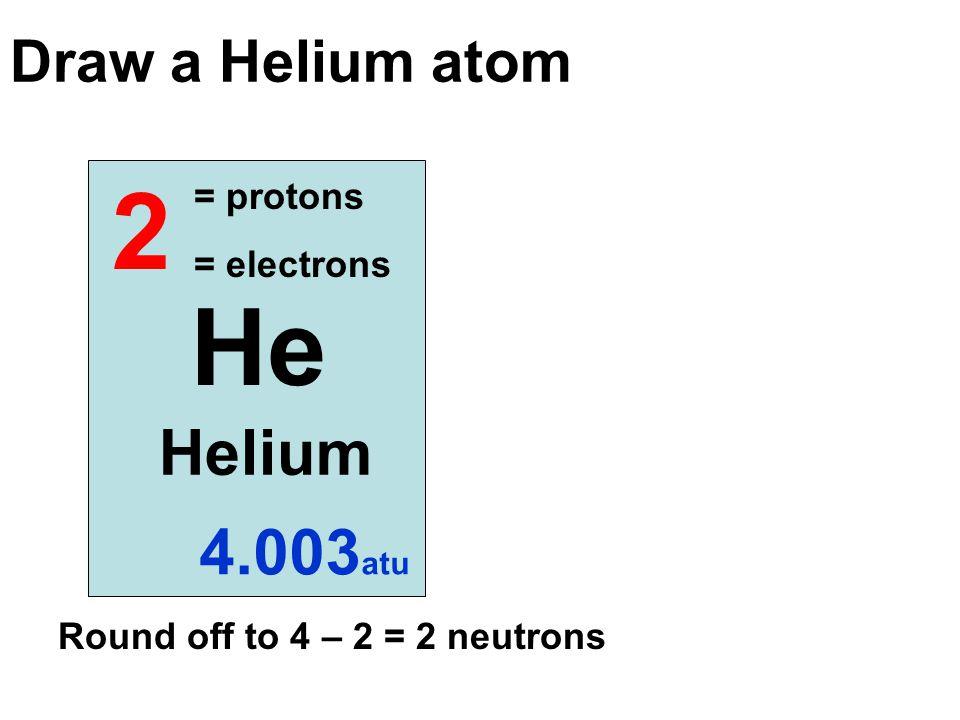 2 He Helium 4.003 atu Draw a Helium atom = protons = electrons Round off to 4 – 2 = 2 neutrons