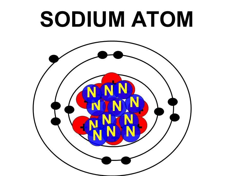SODIUM ATOM + + + + + + + + + + + N N N N N N N N N N N N