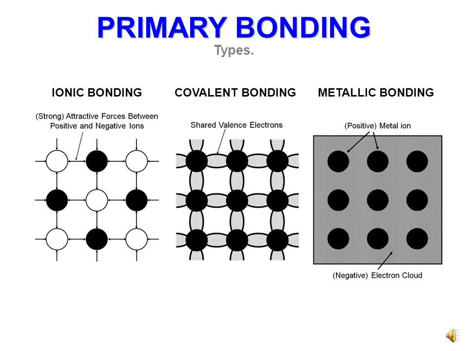 PRIMARY BONDING Types. IONIC BONDINGCOVALENT BONDINGMETALLIC BONDING