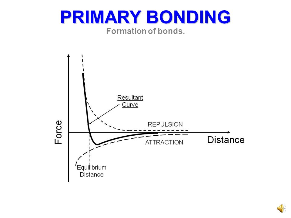 BONDING CHARACTER Mixed bonding character is the rule rather than the exception.