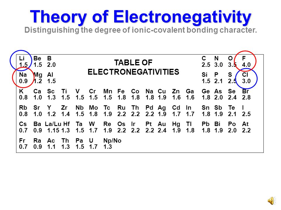 Theory of Electronegativity Distinguishing the degree of ionic-covalent bonding character. LiBeBCNOF 1.51.52.02.53.03.54.0 NaMgAlSiPSCl 0.91.21.51.52.