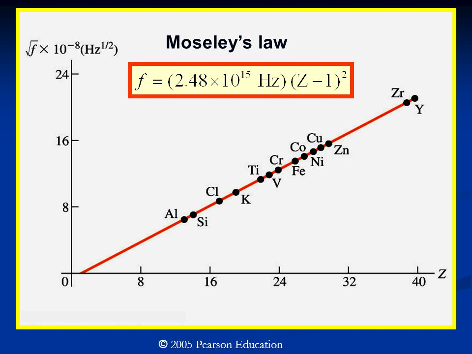 Moseley's law © 2005 Pearson Education
