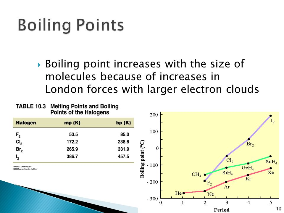 Boiling point increases with the size of molecules because of increases in London forces with larger electron clouds 10