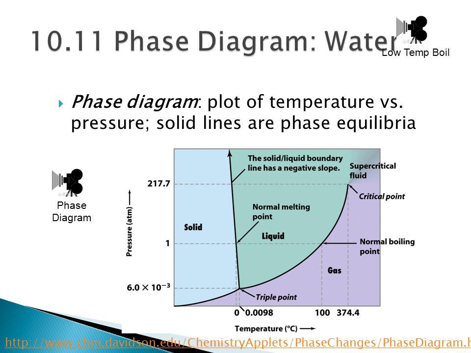  Phase diagram: plot of temperature vs.