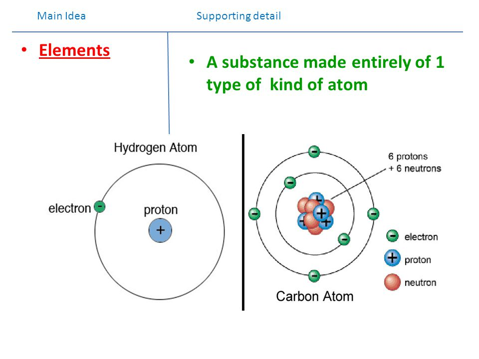 COMPOUNDS Compounds are 2 or more different elements that have been chemically combined Note : and 2 elements joined together form a structure called a molecule H2O2H2O2 H2OH2O molecule of 2 Hydrogen atoms H = element molecule A molecule made of 2 hydrogen and 1 oxygen Atom – compound molecule Main idea Supporting details